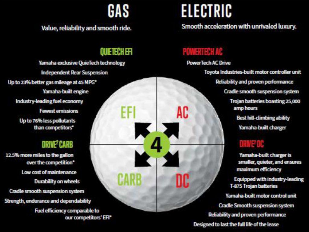 Drive 2 Golf Cars Gas vs Electric